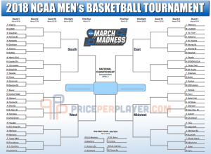 How to get a Winning March Madness Bracket